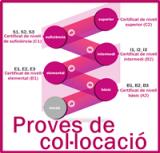 RESULTATS PROVES DE COL·LOCACIÓ